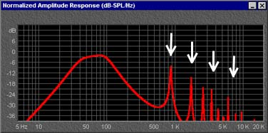 "The vent ""pipe resonance"" peaks are now lower."
